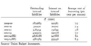 average cost of borrowing