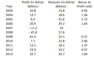 bonus to profit ratio