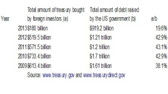 foreign debt US