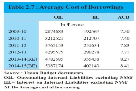 average cost of borrowing