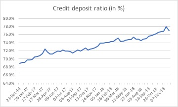 credit deposit ratio